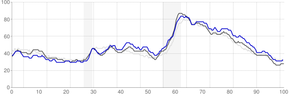 Memphis, Tennessee monthly unemployment rate chart